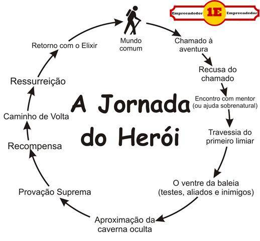 Jornada do Heroi
